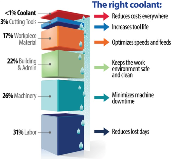 Illustration of the total cost of coolant.